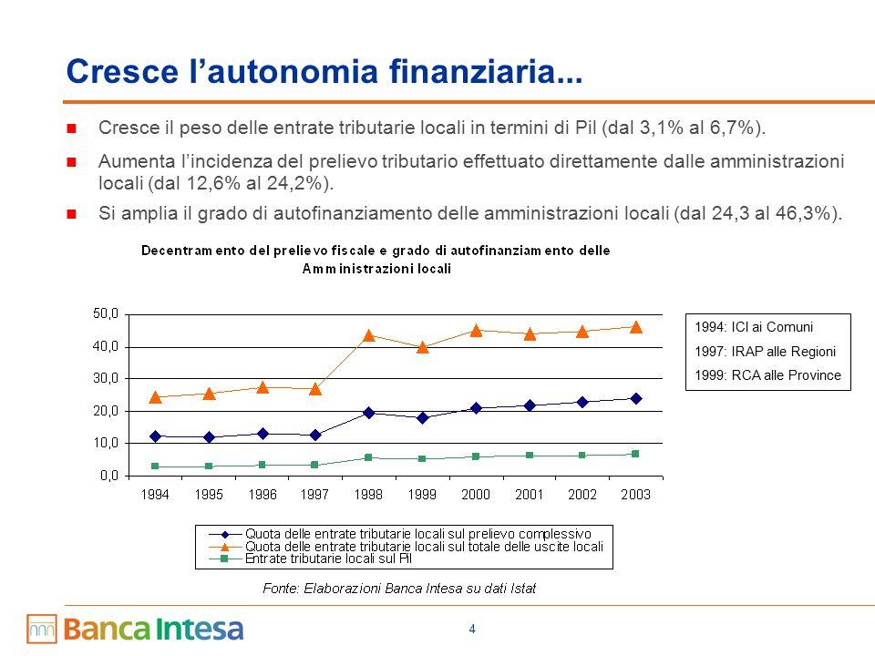 4 Cresce l'autonomia finanziaria... Cresce il peso delle entrate tributarie locali in termini di Pil (dal 3,1% al 6,7%). Aumenta l'incidenza del preli