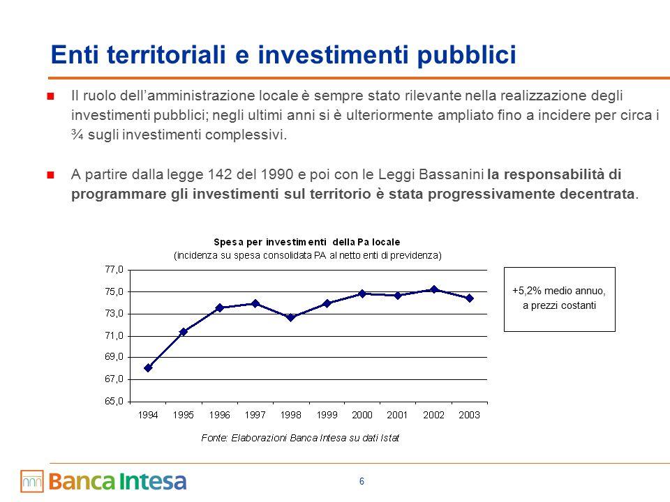 6 Enti territoriali e investimenti pubblici Il ruolo dell'amministrazione locale è sempre stato rilevante nella realizzazione degli investimenti pubblici; negli ultimi anni si è ulteriormente ampliato fino a incidere per circa i ¾ sugli investimenti complessivi.