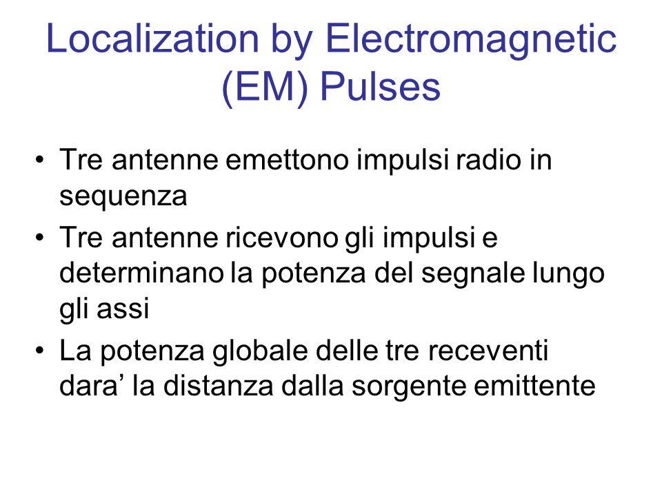 Localization by Electromagnetic (EM) Pulses Tre antenne emettono impulsi radio in sequenza Tre antenne ricevono gli impulsi e determinano la potenza del segnale lungo gli assi La potenza globale delle tre receventi dara' la distanza dalla sorgente emittente