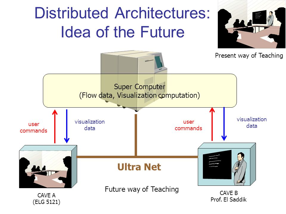 Distributed Architectures: Idea of the Future Present way of Teaching Super Computer (Flow data, Visualization computation) visualization data user commands Ultra Net Future way of Teaching CAVE A (ELG 5121) CAVE B Prof.