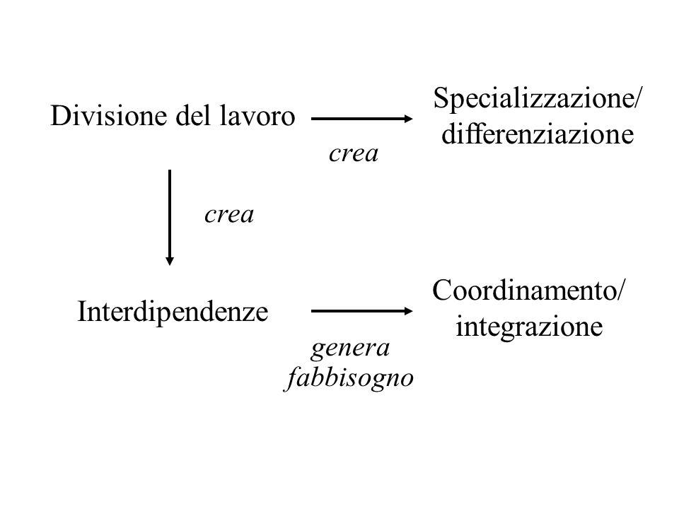 Divisione del lavoro crea Specializzazione/ differenziazione genera fabbisogno Coordinamento/ integrazione Interdipendenze crea