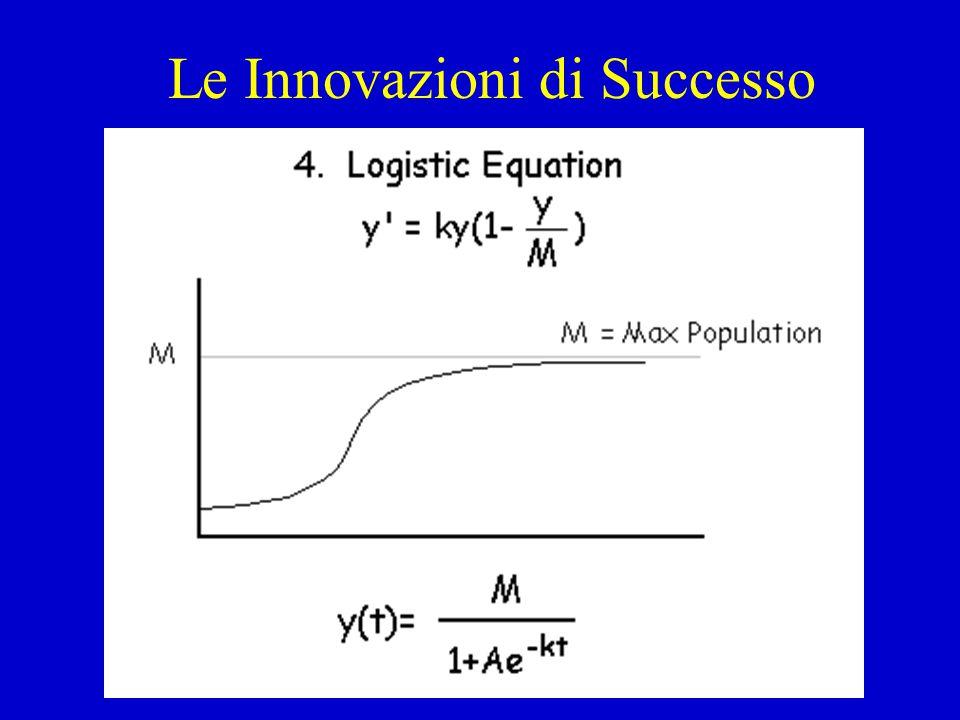 Le Innovazioni di Successo