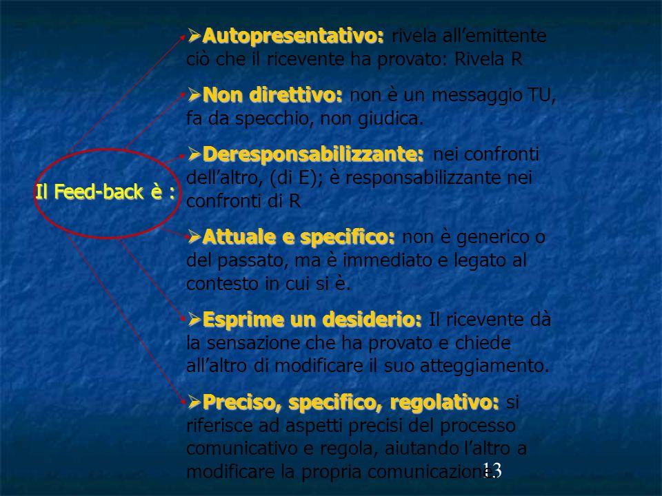 13 Il Feed-back è :  Autopresentativo:  Autopresentativo: rivela all'emittente ciò che il ricevente ha provato: Rivela R  Non direttivo:  Non direttivo: non è un messaggio TU, fa da specchio, non giudica.