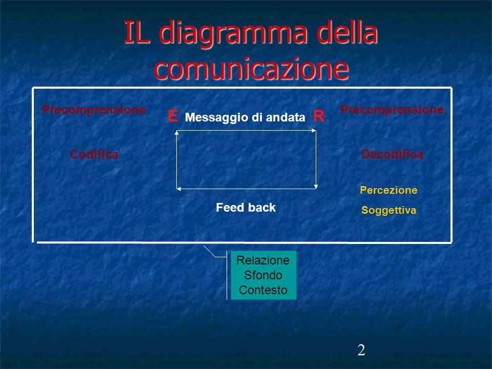 2 IL diagramma della comunicazione E Messaggio di andata R Feed back Precomprensione Codifica Precomprensione Decodifica Percezione Soggettiva Relazione Sfondo Contesto