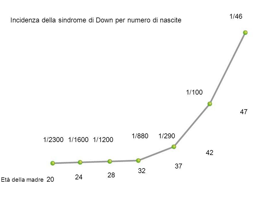 20 42 24 28 32 37 47 1/2300 1/1600 1/1200 1/880 1/290 1/100 1/46 Incidenza della sindrome di Down per numero di nascite Età della madre
