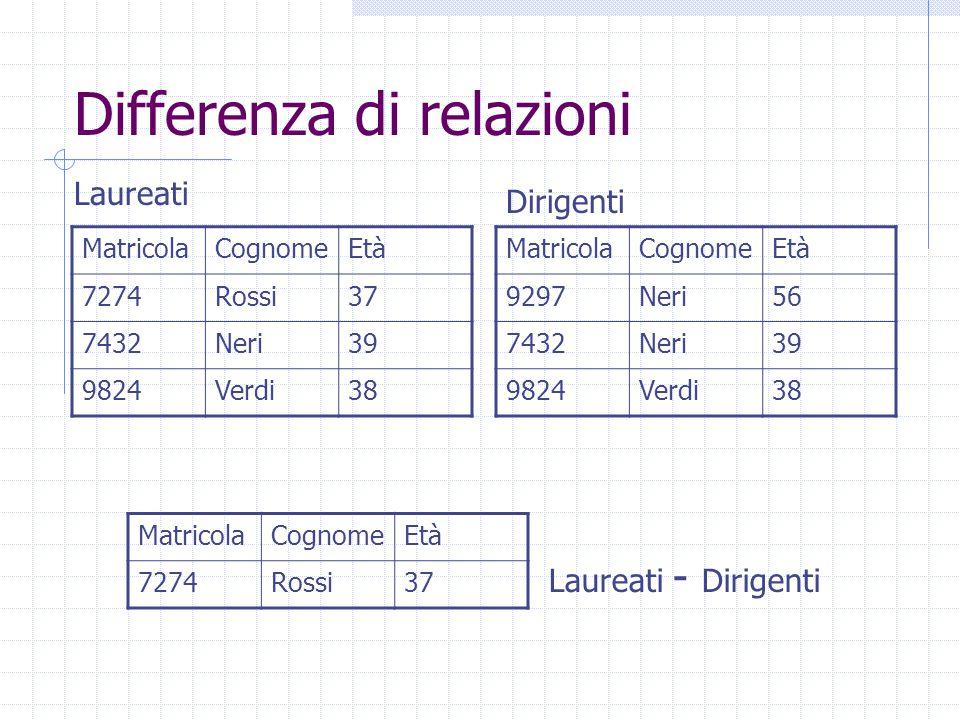 Differenza di relazioni MatricolaCognomeEtà 9297Neri56 7432Neri39 9824Verdi38 MatricolaCognomeEtà 7274Rossi37 7432Neri39 9824Verdi38 MatricolaCognomeE