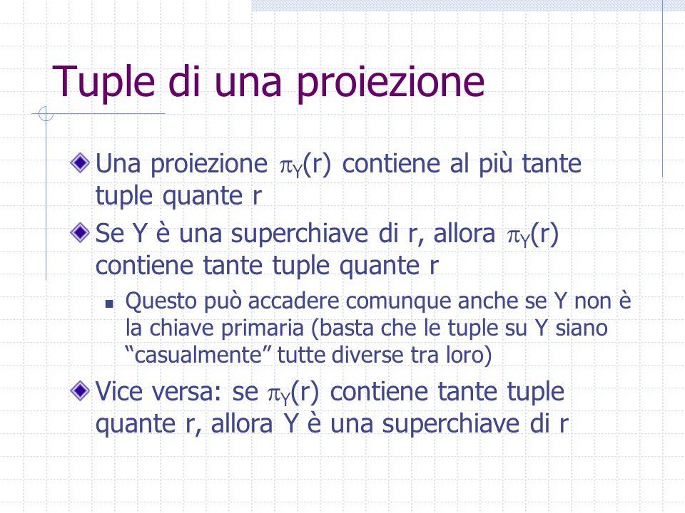 Tuple di una proiezione Una proiezione  Y (r) contiene al più tante tuple quante r Se Y è una superchiave di r, allora  Y (r) contiene tante tuple q