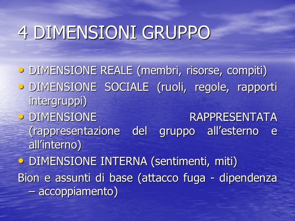 4 DIMENSIONI GRUPPO DIMENSIONE REALE (membri, risorse, compiti) DIMENSIONE REALE (membri, risorse, compiti) DIMENSIONE SOCIALE (ruoli, regole, rapport