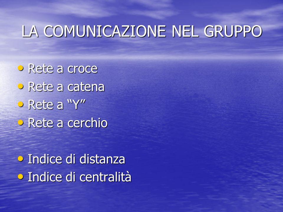 """LA COMUNICAZIONE NEL GRUPPO Rete a croce Rete a croce Rete a catena Rete a catena Rete a """"Y"""" Rete a """"Y"""" Rete a cerchio Rete a cerchio Indice di distan"""