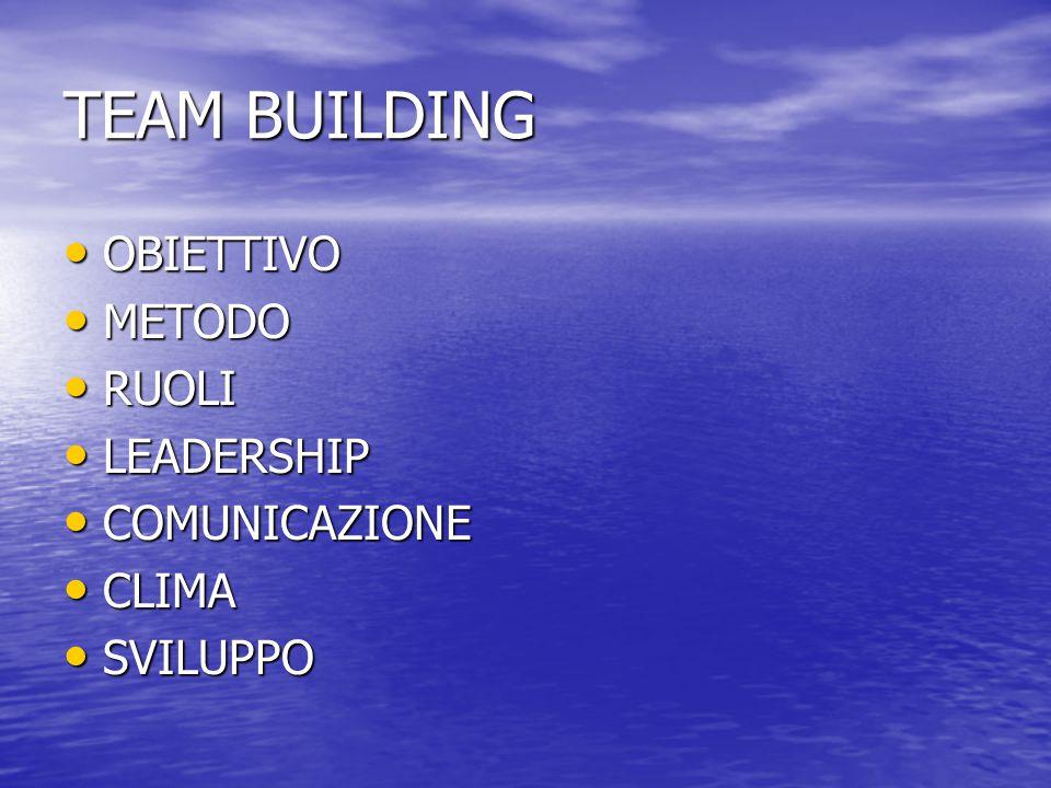 TEAM BUILDING OBIETTIVO OBIETTIVO METODO METODO RUOLI RUOLI LEADERSHIP LEADERSHIP COMUNICAZIONE COMUNICAZIONE CLIMA CLIMA SVILUPPO SVILUPPO