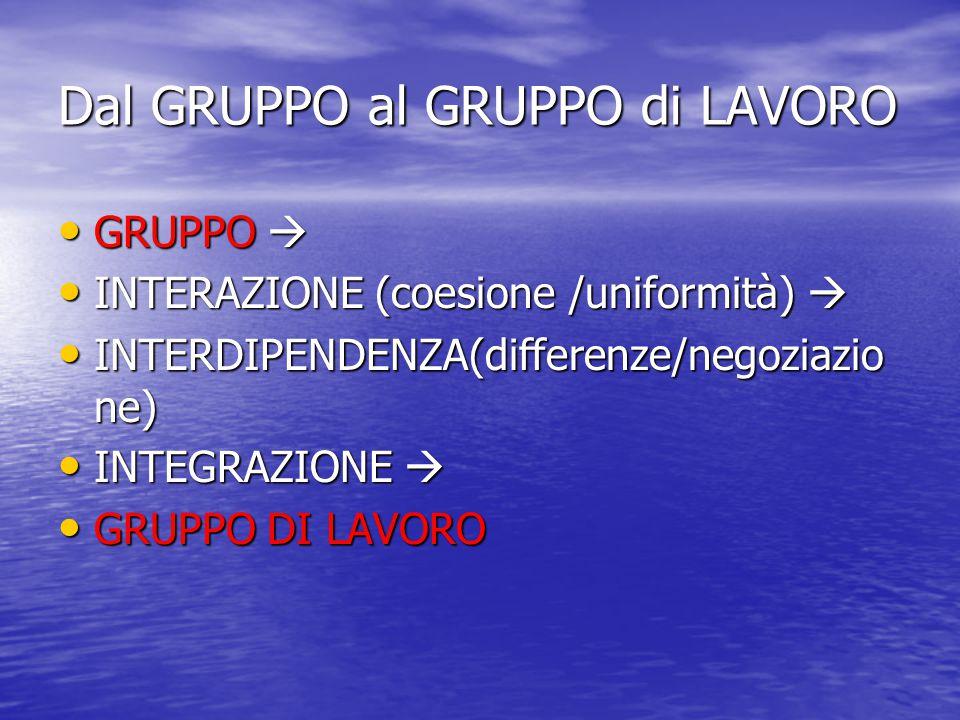 Dal GRUPPO al GRUPPO di LAVORO GRUPPO  GRUPPO  INTERAZIONE (coesione /uniformità)  INTERAZIONE (coesione /uniformità)  INTERDIPENDENZA(differenze/