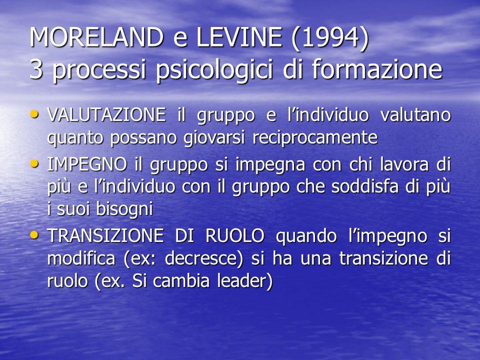 MORELAND e LEVINE (1994) 3 processi psicologici di formazione VALUTAZIONE il gruppo e l'individuo valutano quanto possano giovarsi reciprocamente VALU