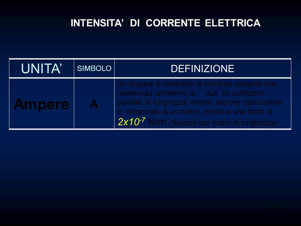 16 UNITA' SIMBOLO DEFINIZIONE Ampere A Un ampere è l'intensità di corrente costante che, mantenuta all'interno di due fili conduttori paralleli di lun