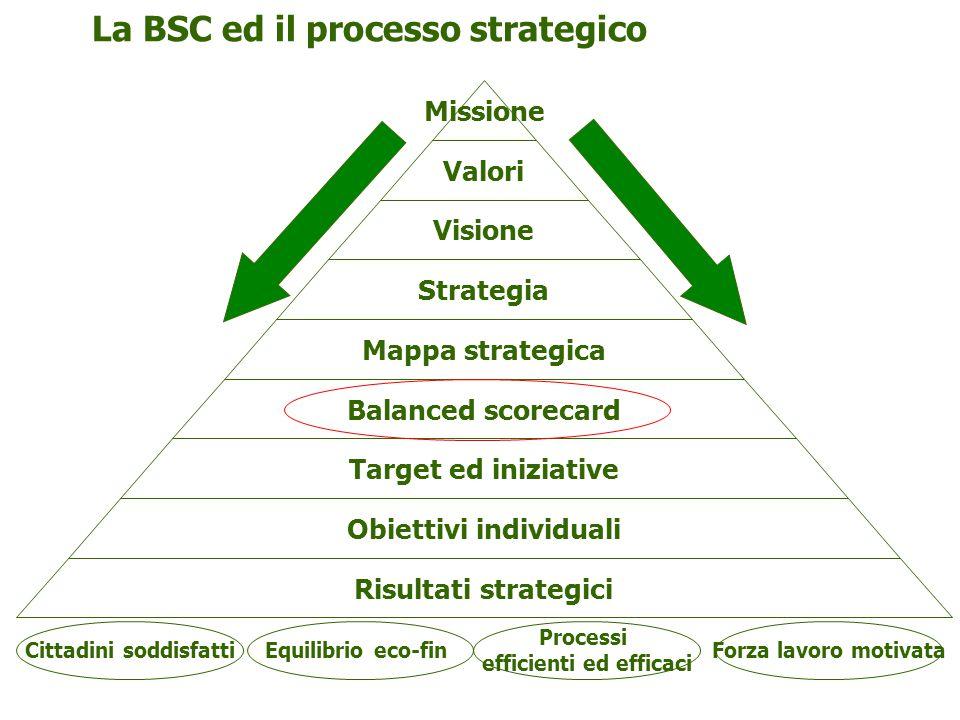 Missione Valori Visione Strategia Mappa strategica Balanced scorecard Target ed iniziative Obiettivi individuali Risultati strategici Cittadini soddisfatti Forza lavoro motivata Processi efficienti ed efficaci La BSC ed il processo strategico Equilibrio eco-fin