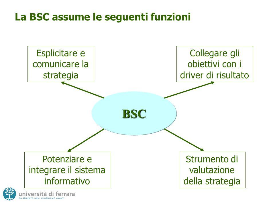 La BSC assume le seguenti funzioni BSC Esplicitare e comunicare la strategia Collegare gli obiettivi con i driver di risultato Potenziare e integrare il sistema informativo Strumento di valutazione della strategia