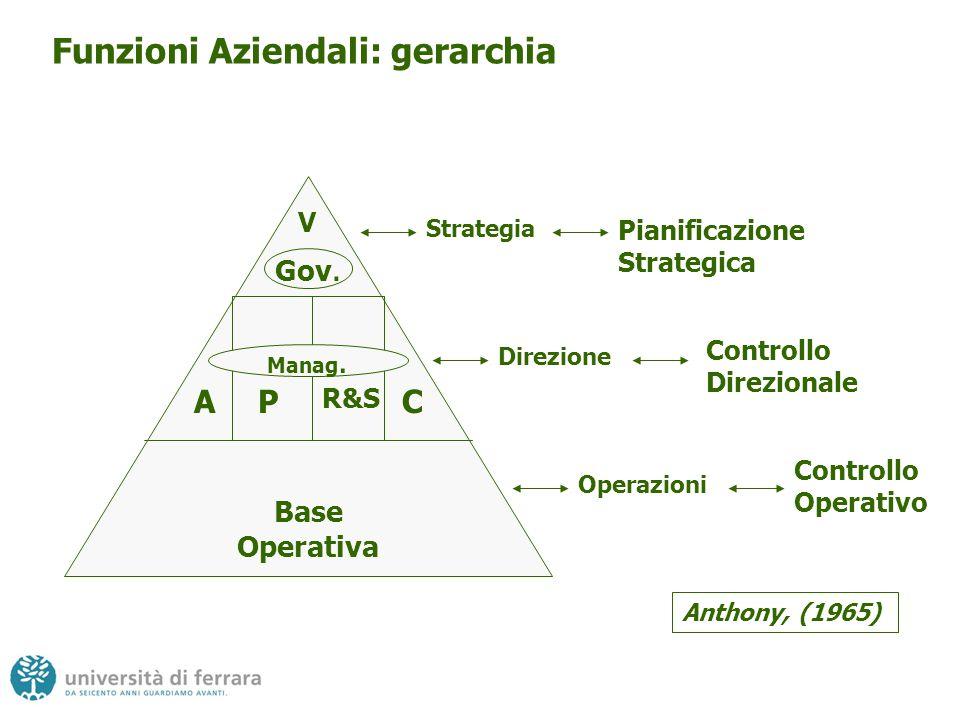 Funzioni Aziendali: gerarchia ACP R&S Manag.V Gov.