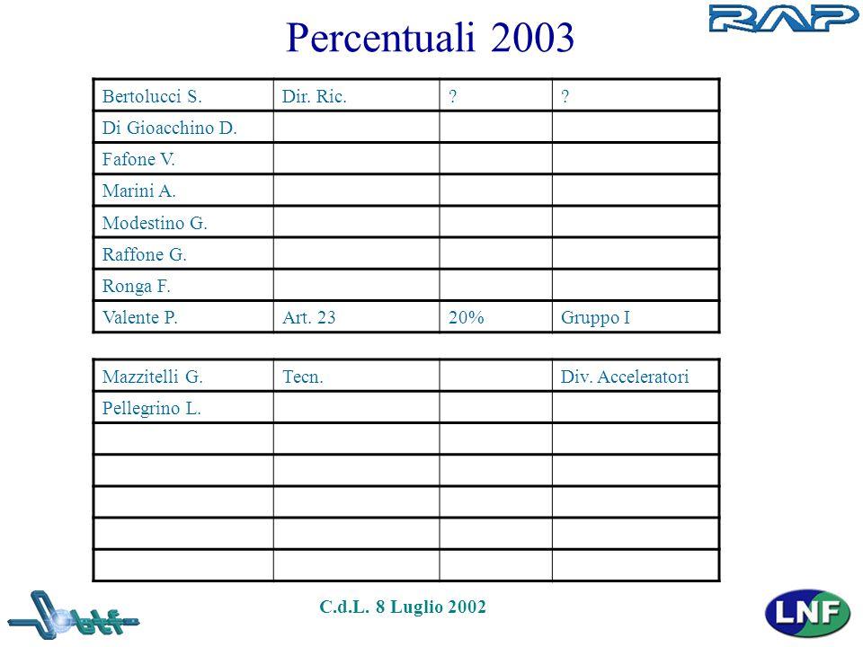 C.d.L. 8 Luglio 2002 Percentuali 2003 Bertolucci S.Dir. Ric.?? Di Gioacchino D. Fafone V. Marini A. Modestino G. Raffone G. Ronga F. Valente P.Art. 23