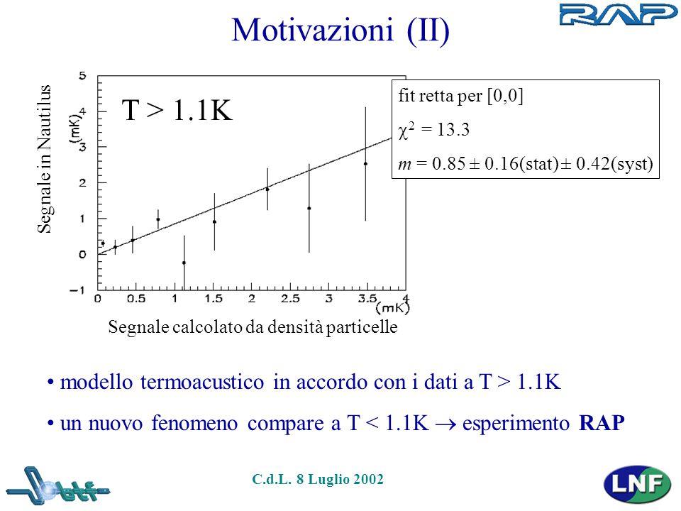 C.d.L. 8 Luglio 2002 Motivazioni (II) Segnale calcolato da densità particelle Segnale in Nautilus fit retta per [0,0]  2 = 13.3 m = 0.85 ± 0.16(stat)
