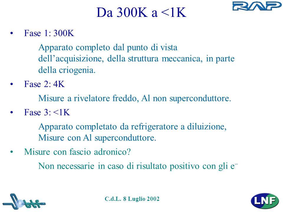 C.d.L. 8 Luglio 2002 Da 300K a <1K Fase 1: 300K Apparato completo dal punto di vista dell'acquisizione, della struttura meccanica, in parte della crio