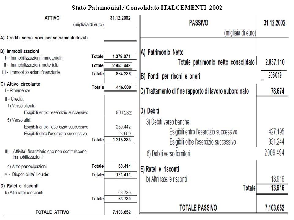 Stato Patrimoniale Consolidato ITALCEMENTI 2002