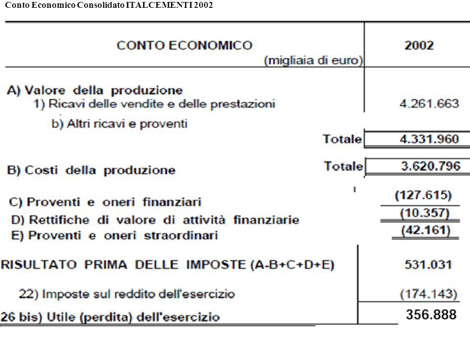 Conto Economico Consolidato ITALCEMENTI 2002
