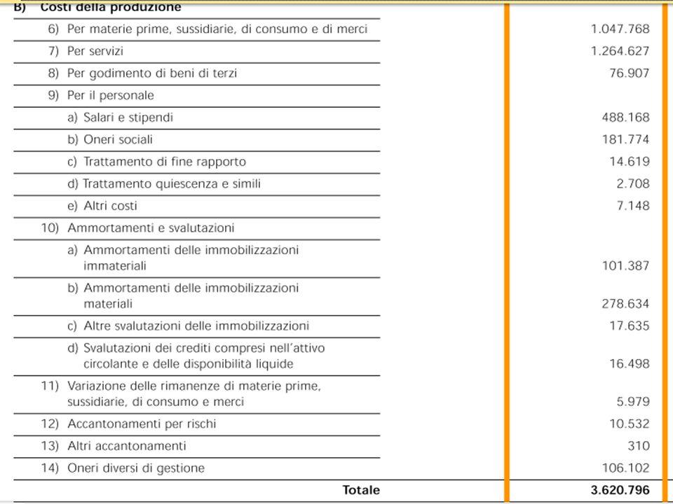 Note al bilancio INTERESSI E ALTRI ONERI FINANZIARI: 220108 Le altre partecipazioni e i crediti per cessione partecipazioni e titoli sono NON strumentali I crediti per cessione partecipazioni sono a breve termine.