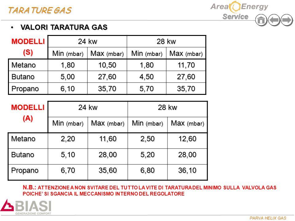 PARVA HELIX GAS Service TARATURE GAS MODELLI(S) 24 kw 28 kw Min (mbar) Max (mbar) Min (mbar) Max (mbar) Metano1,8010,501,8011,70 Butano5,0027,604,5027