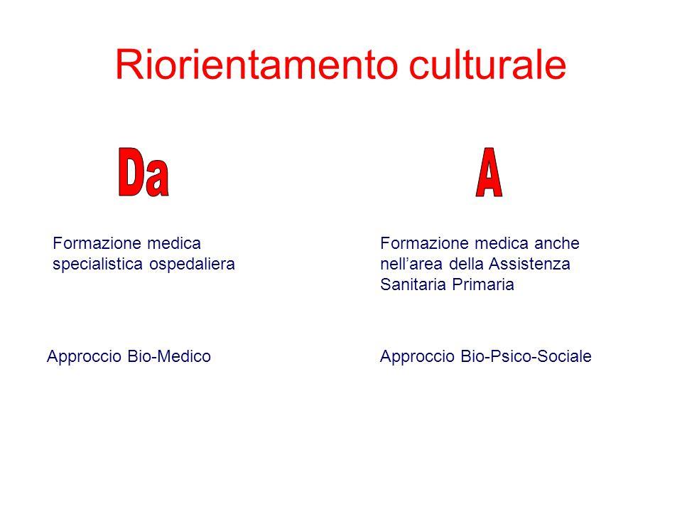 Riorientamento culturale Formazione medica specialistica ospedaliera Formazione medica anche nell'area della Assistenza Sanitaria Primaria Approccio Bio-MedicoApproccio Bio-Psico-Sociale