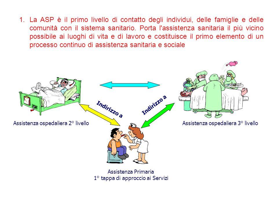 1.La ASP è il primo livello di contatto degli individui, delle famiglie e delle comunità con il sistema sanitario. Porta l'assistenza sanitaria il più
