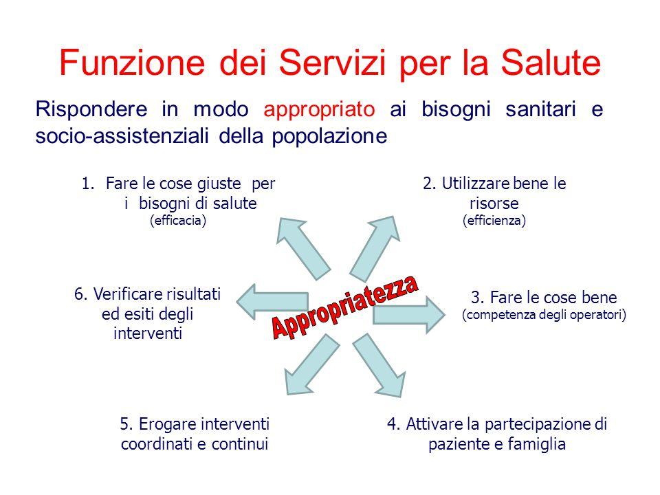 Funzione dei Servizi per la Salute Rispondere in modo appropriato ai bisogni sanitari e socio-assistenziali della popolazione 1.Fare le cose giuste per i bisogni di salute (efficacia) 2.