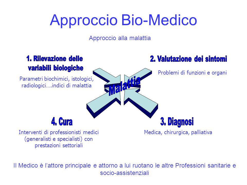 Approccio Bio-Medico Approccio alla malattia Parametri biochimici, istologici, radiologici….indici di malattia Medica, chirurgica, palliativaIntervent