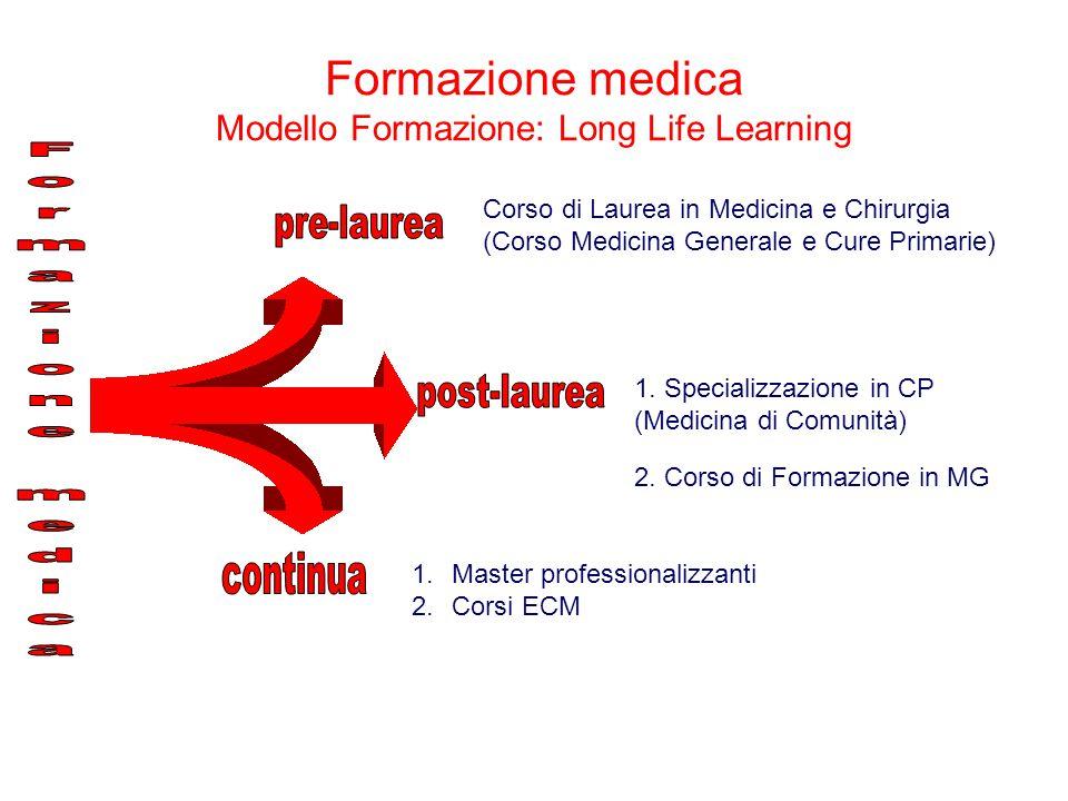 Corso di Laurea in Medicina e Chirurgia (Corso Medicina Generale e Cure Primarie) 1. Specializzazione in CP (Medicina di Comunità) 2. Corso di Formazi
