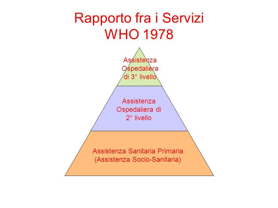 Rapporto fra i Servizi WHO 1978 Assistenza Sanitaria Primaria (Assistenza Socio-Sanitaria) Assistenza Ospedaliera di 2° livello Assistenza Ospedaliera di 3° livello