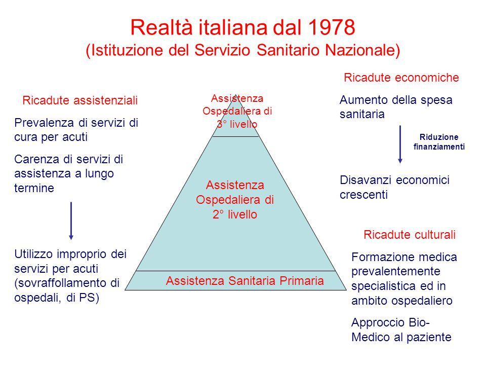 Assistenza Sanitaria Primaria Assistenza Ospedaliera di 2° livello Assistenza Ospedaliera di 3° livello Realtà italiana dal 1978 (Istituzione del Serv