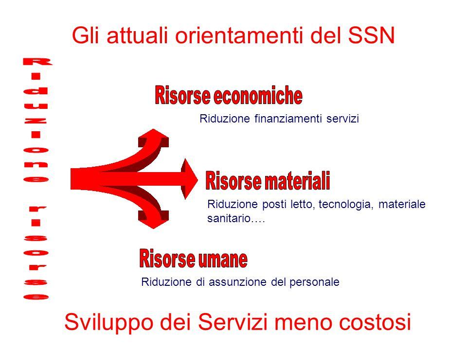 Gli attuali orientamenti del SSN Riduzione finanziamenti servizi Riduzione posti letto, tecnologia, materiale sanitario…. Riduzione di assunzione del