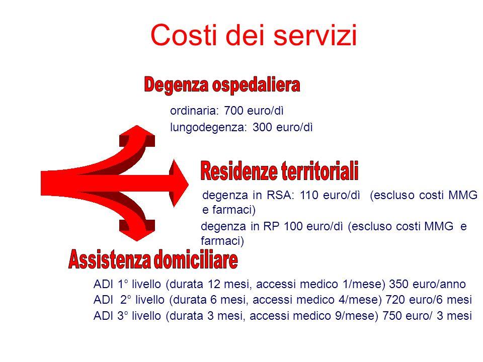 Costi dei servizi lungodegenza: 300 euro/dì ordinaria: 700 euro/dì degenza in RSA: 110 euro/dì (escluso costi MMG e farmaci) degenza in RP 100 euro/dì (escluso costi MMG e farmaci) ADI 1° livello (durata 12 mesi, accessi medico 1/mese) 350 euro/anno ADI 2° livello (durata 6 mesi, accessi medico 4/mese) 720 euro/6 mesi ADI 3° livello (durata 3 mesi, accessi medico 9/mese) 750 euro/ 3 mesi