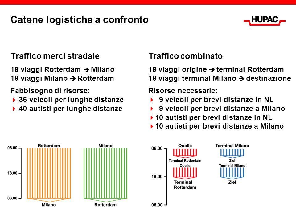 Catene logistiche a confronto Traffico merci stradale 18 viaggi Rotterdam  Milano 18 viaggi Milano  Rotterdam Fabbisogno di risorse:  36 veicoli pe