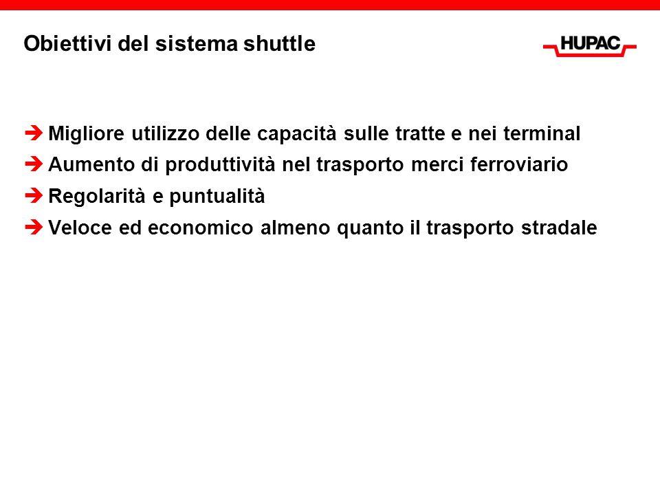 Obiettivi del sistema shuttle  Migliore utilizzo delle capacità sulle tratte e nei terminal  Aumento di produttività nel trasporto merci ferroviario