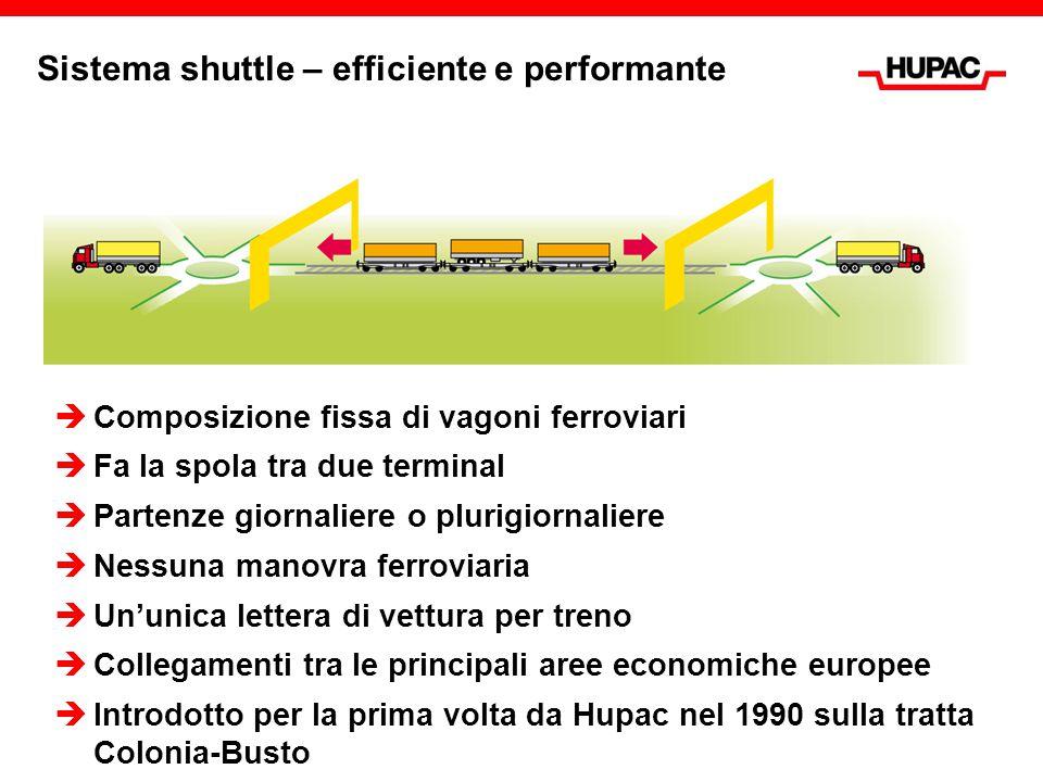 Sistema shuttle – efficiente e performante  Composizione fissa di vagoni ferroviari  Fa la spola tra due terminal  Partenze giornaliere o plurigior