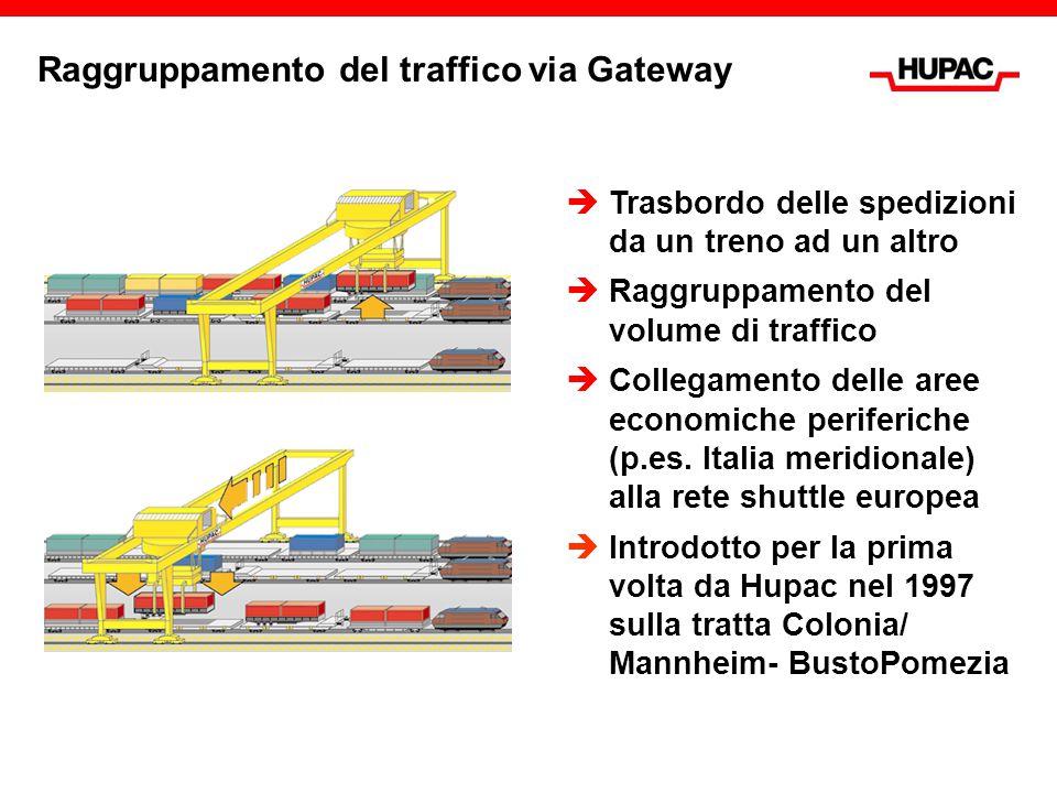 Raggruppamento del traffico via Gateway  Trasbordo delle spedizioni da un treno ad un altro  Raggruppamento del volume di traffico  Collegamento de