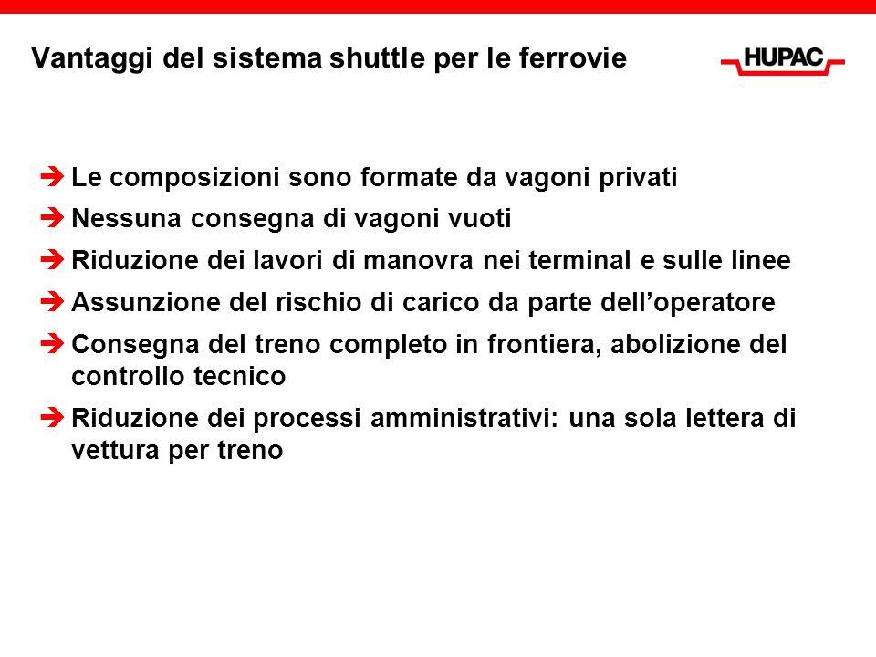 Vantaggi del sistema shuttle per le ferrovie  Le composizioni sono formate da vagoni privati  Nessuna consegna di vagoni vuoti  Riduzione dei lavor