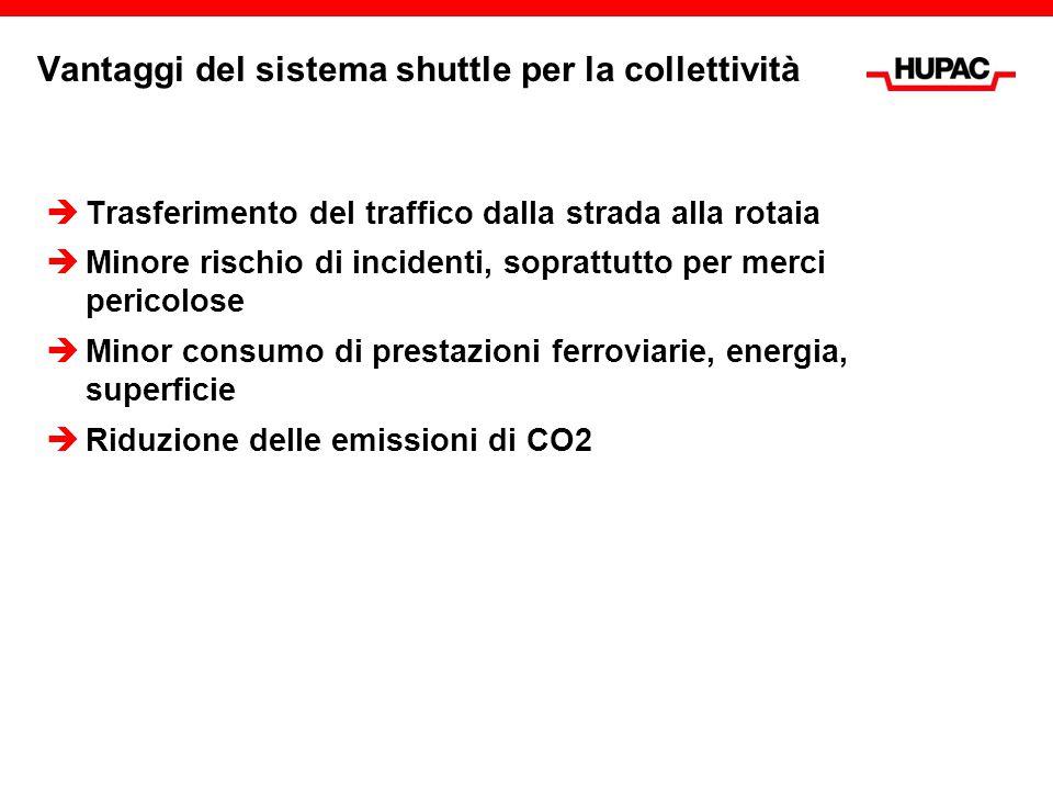 Vantaggi del sistema shuttle per la collettività  Trasferimento del traffico dalla strada alla rotaia  Minore rischio di incidenti, soprattutto per