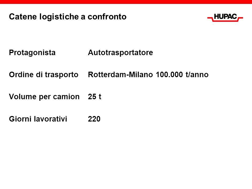 Catene logistiche a confronto ProtagonistaAutotrasportatore Ordine di trasportoRotterdam-Milano 100.000 t/anno Volume per camion25 t Giorni lavorativi
