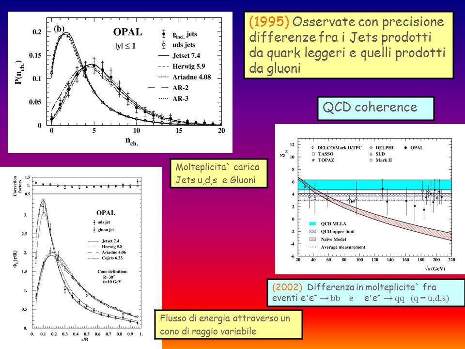 (1995) Osservate con precisione differenze fra i Jets prodotti da quark leggeri e quelli prodotti da gluoni Molteplicita` carica Jets u,d,s e Gluoni F