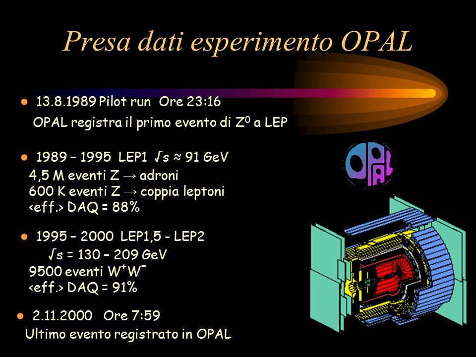 Presa dati esperimento OPAL ● 13.8.1989 Pilot run Ore 23:16 OPAL registra il primo evento di Z 0 a LEP ● 1989 – 1995 LEP1 √s ≈ 91 GeV 4,5 M eventi Z →