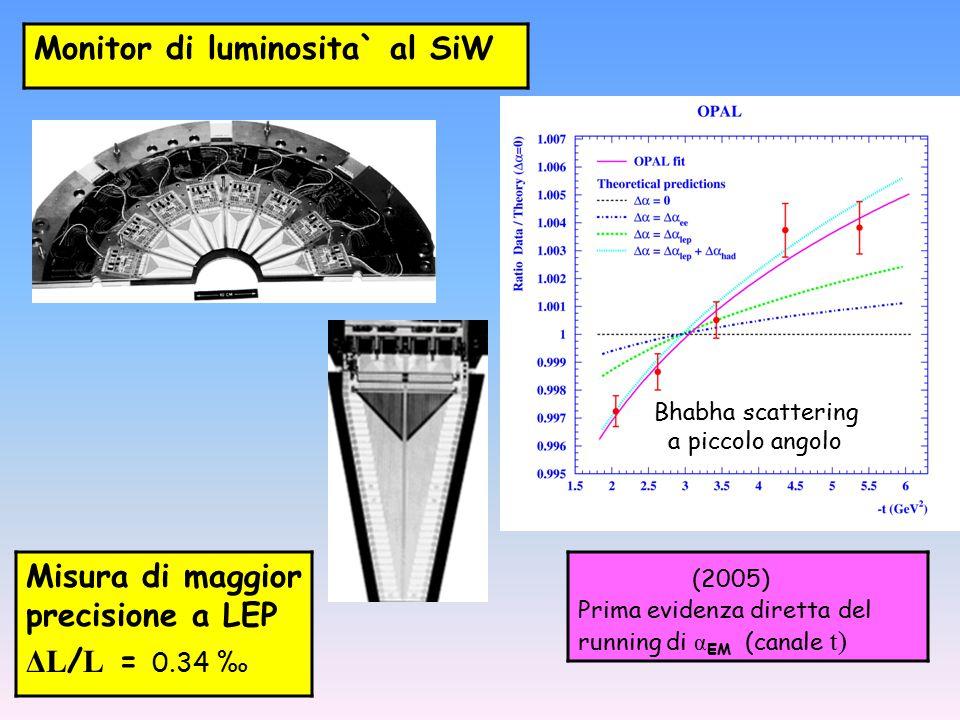 Bhabha scattering a piccolo angolo Misura di maggior precisione a LEP ΔL / L = 0.34 ‰ Monitor di luminosita` al SiW (2005) Prima evidenza diretta del