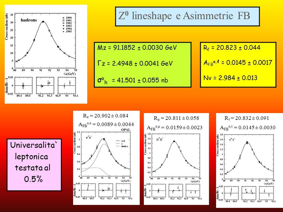 Universalita` leptonica testata al 0.5% Z 0 lineshape e Asimmetrie FB Mz = 91.1852 ± 0.0030 GeV Г z = 2.4948 ± 0.0041 GeV σ o h = 41.501 ± 0.055 nb R