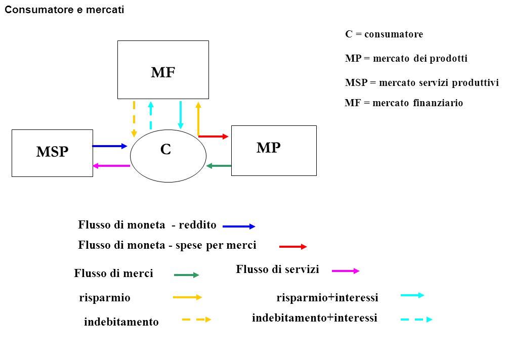 MSP MP C MF MF = mercato finanziario risparmiorisparmio+interessi indebitamento indebitamento+interessi Consumatore e mercati Flusso di moneta - reddi