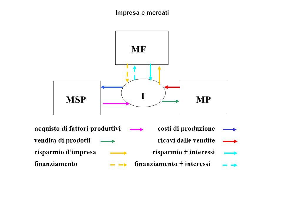MSP MP I MF costi di produzioneacquisto di fattori produttivi vendita di prodotti ricavi dalle vendite risparmio d'impresarisparmio + interessi finanz