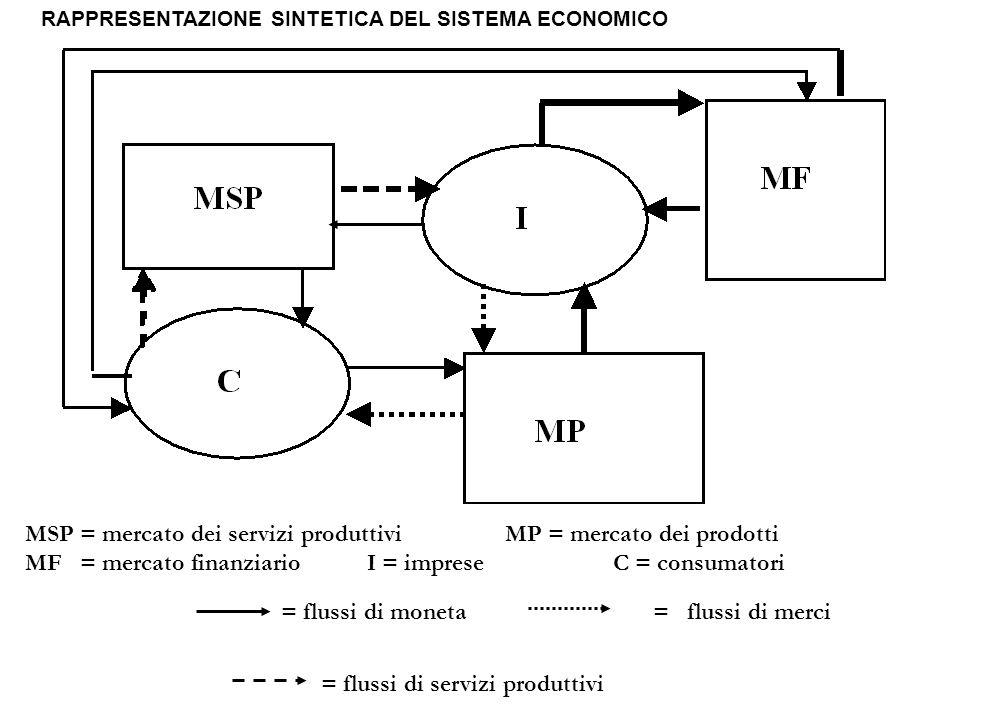 MSP = mercato dei servizi produttiviMP = mercato dei prodotti MF = mercato finanziario I = imprese C = consumatori = flussi di moneta = flussi di merc